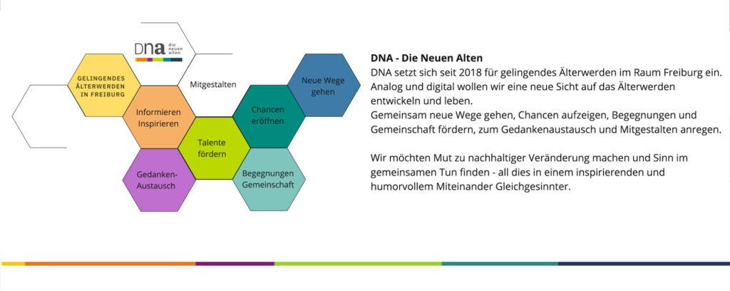 Grafische Darstellung des Leitbilds von DNA